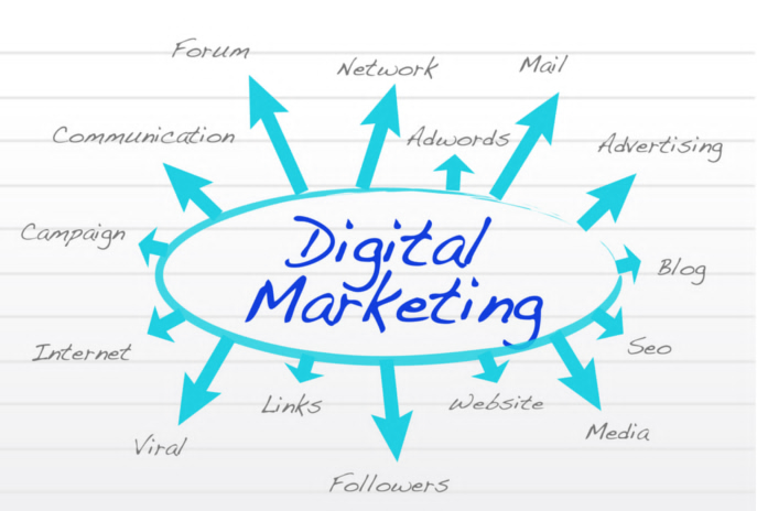 Steps For Digital Marketing Campaign  Advertising  Insight
